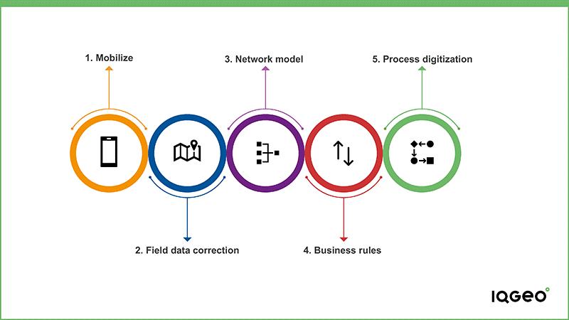 IQGeo_five_steps_to_geospatially_transform_telecom_and_utility_field_crews_platform_approach